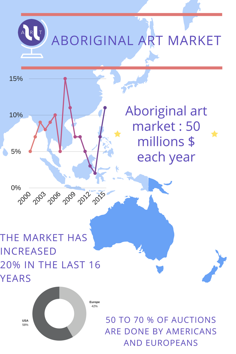 Infographic summing up the key numbers of Aboriginal Art