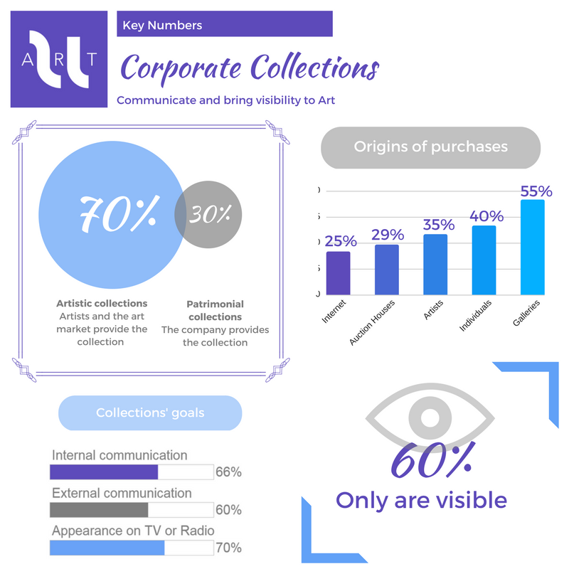 Infographic key numbers corporate art collections