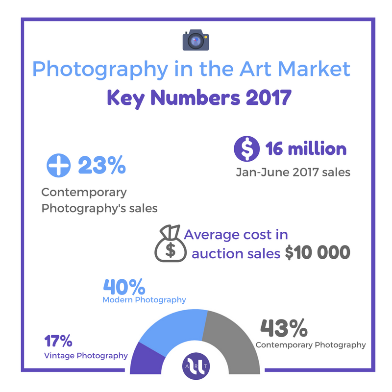 Photography in the Art Market